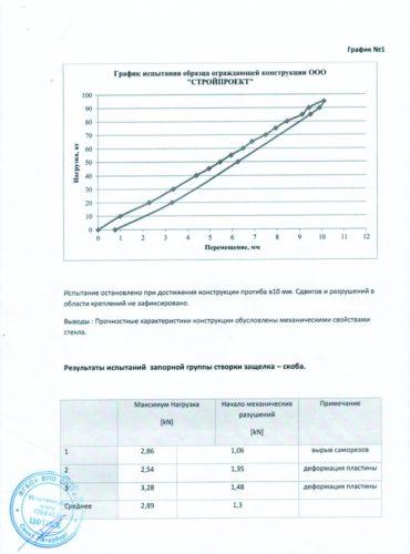 Grafik_ispytanij_lasfin