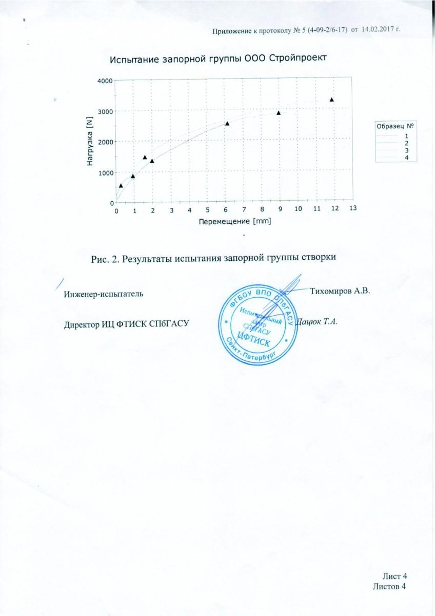 Ispytanija-4