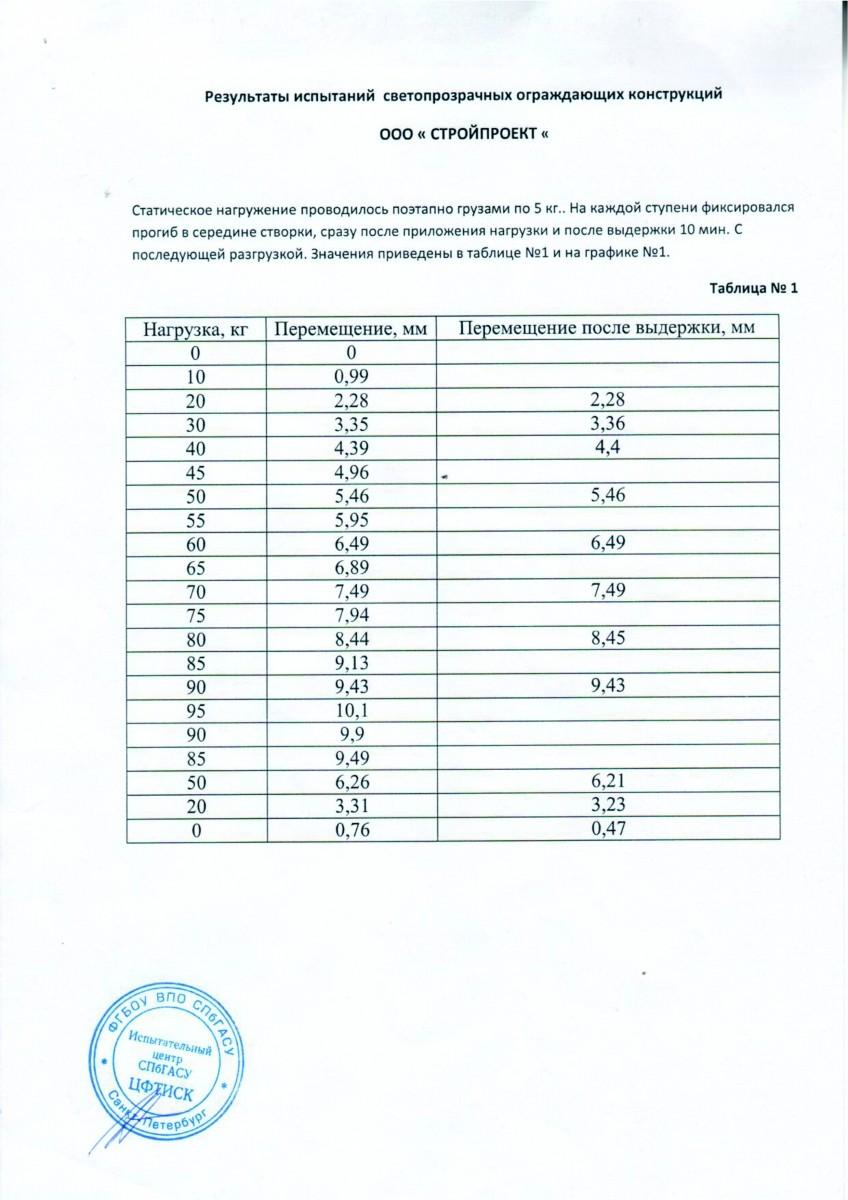 Results_ispytanij_lasfin